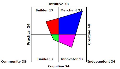 CVI Quadrant